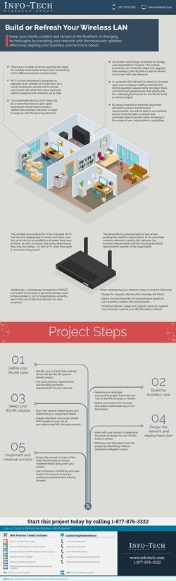 Build or Refresh the Wireless LAN thumbnail