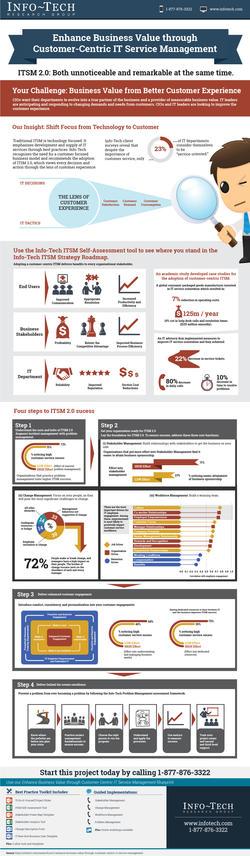 Enhance Business Value through Customer-Centric IT Service Management thumbnail