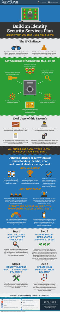 Build an Identity Security Services Plan thumbnail