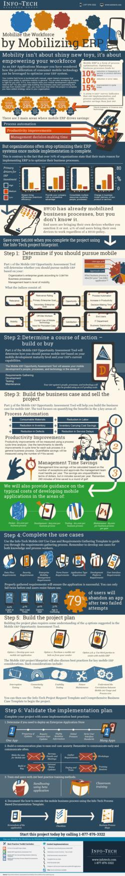 Mobilize the Workforce by Mobilizing ERP thumbnail