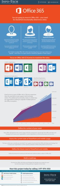 Create a Strategy and Roadmap for Office 365 thumbnail