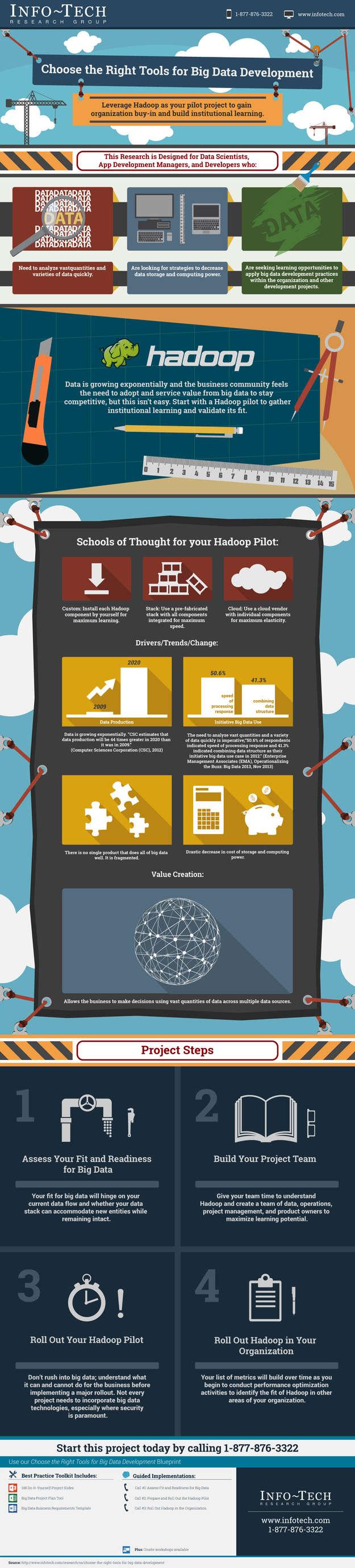 Choose the Right Tools for Big Data Development thumbnail
