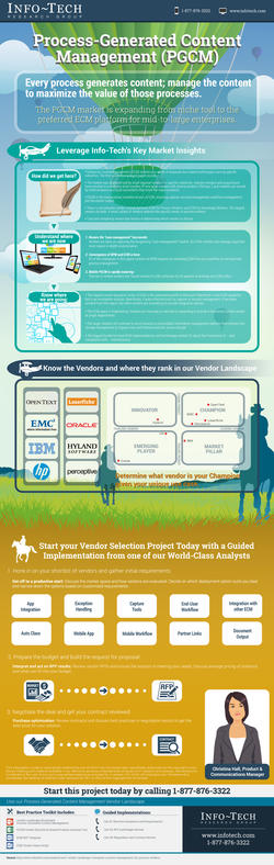 Vendor Landscape: Process-Generated Content Management thumbnail