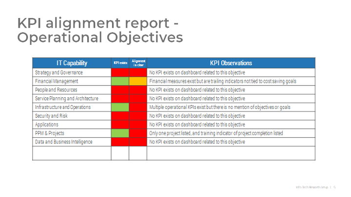 Understand Alignment of CurrentKPIs to Existing IT Objectives