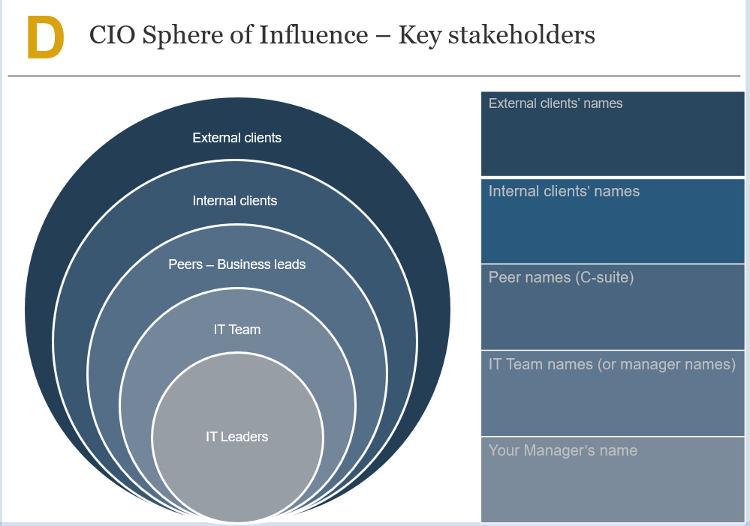 Collaborate with Key Stakeholders
