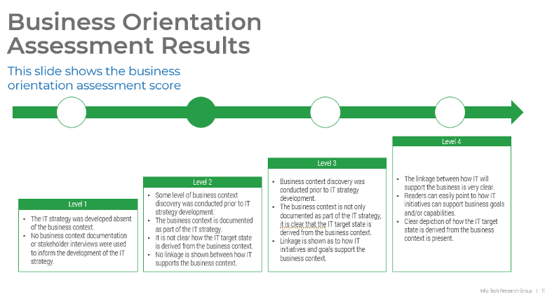 Overall Assessment Review