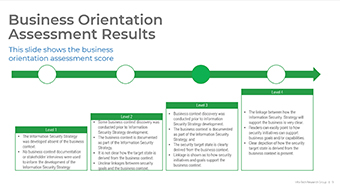 Business Orientation Assessment Results