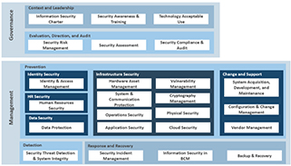 Information Security Strategy Maturity Results