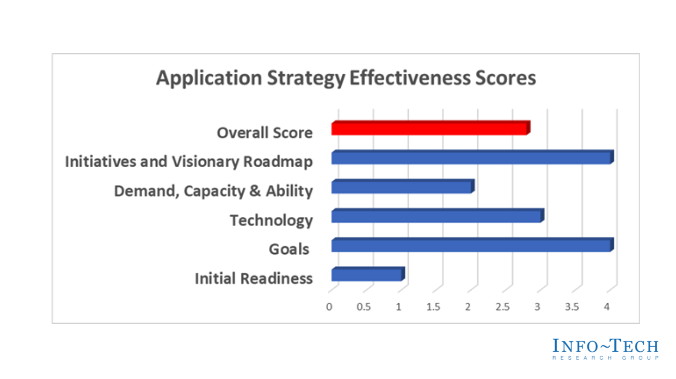 Application Strategy Assessment