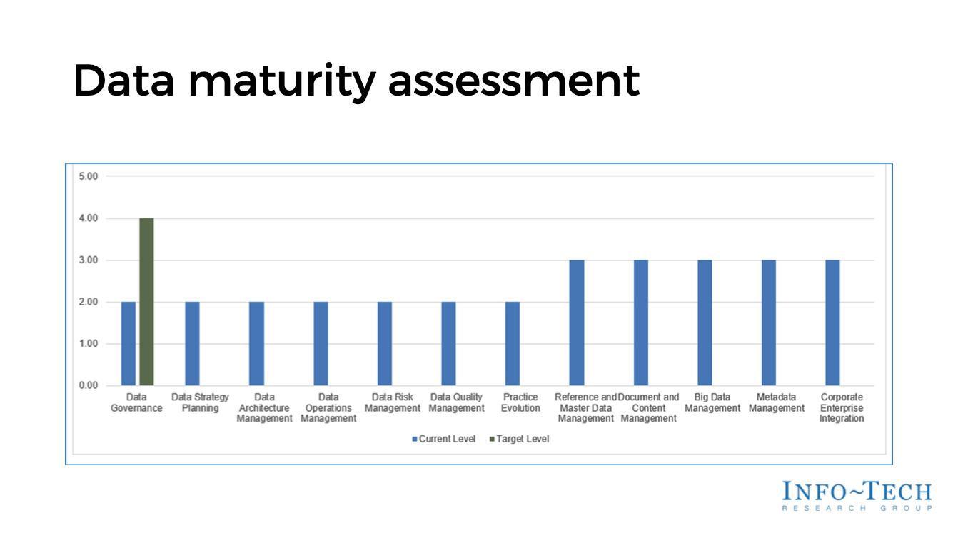 Data Maturity Assessment