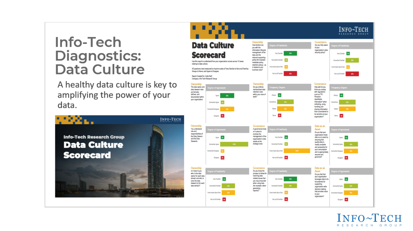 Review of Data Culture Scorecard (If Available)