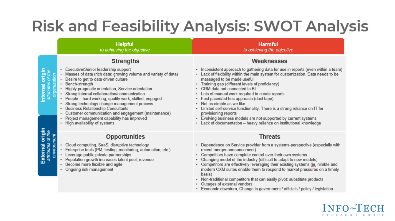 Review of SWOT Analysis (If Available)