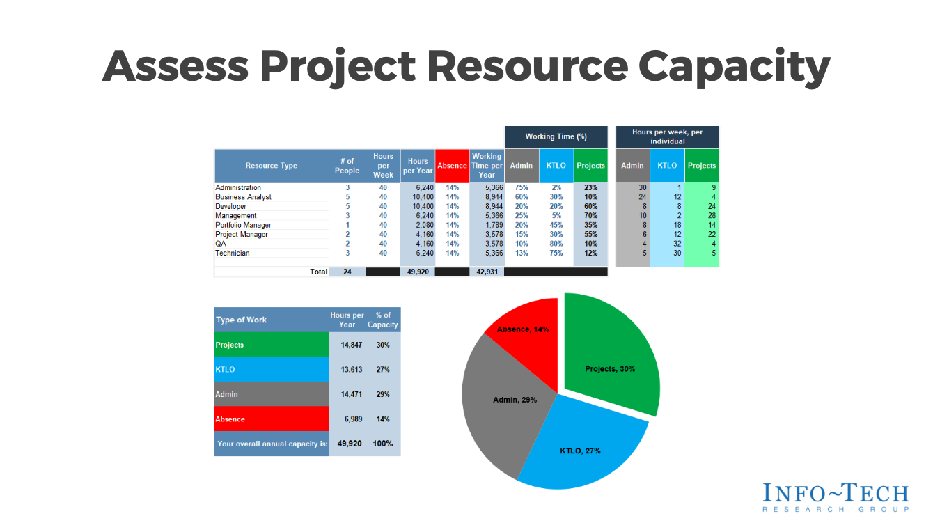 Assess Project Resource Capacity