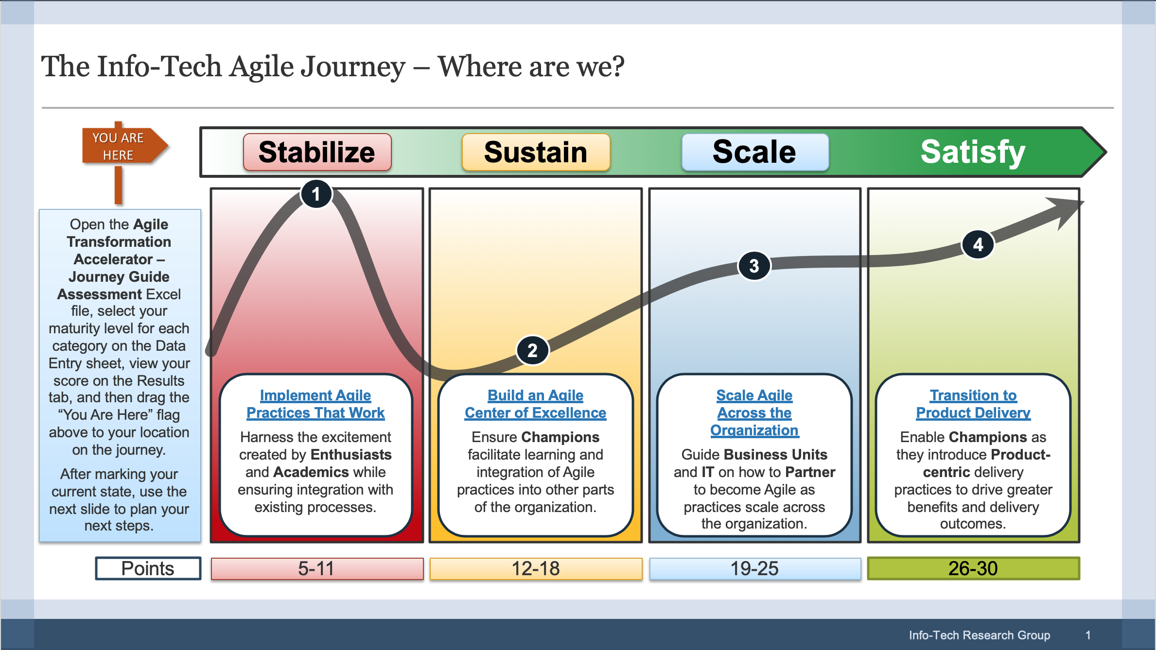 Conduct the Agile Journey Guide Assessment