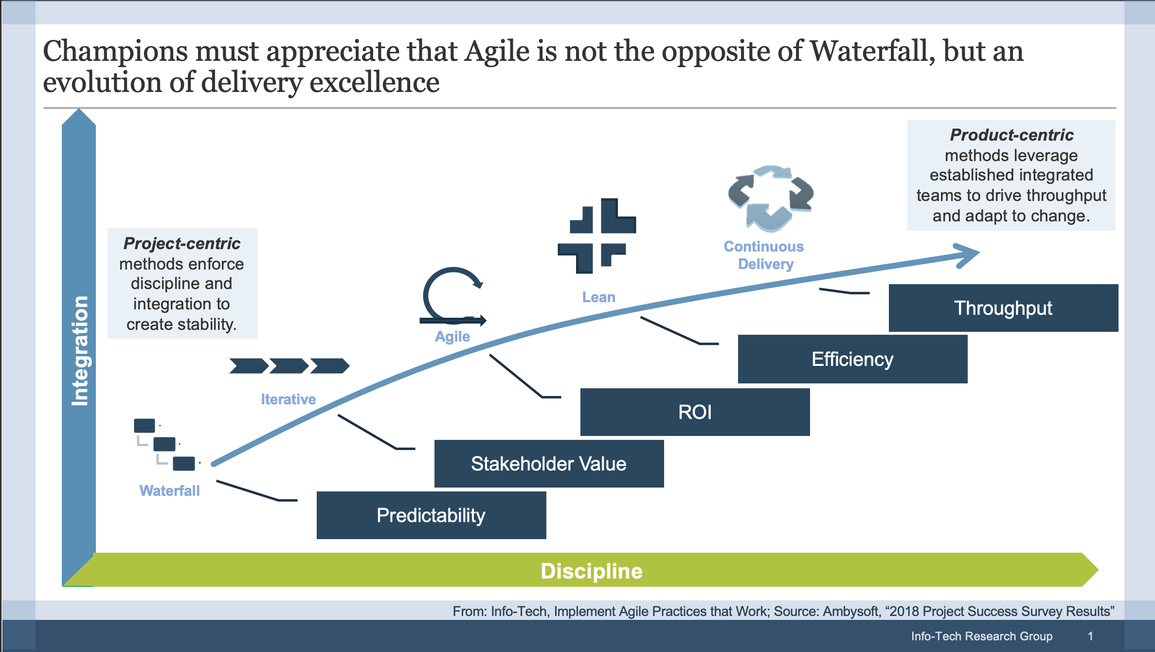Build the Agile Transformation Roadmap