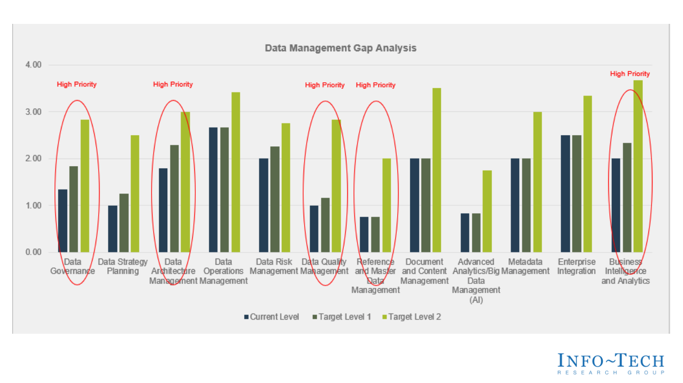 Review of Data Management Gap Analysis (If Available)