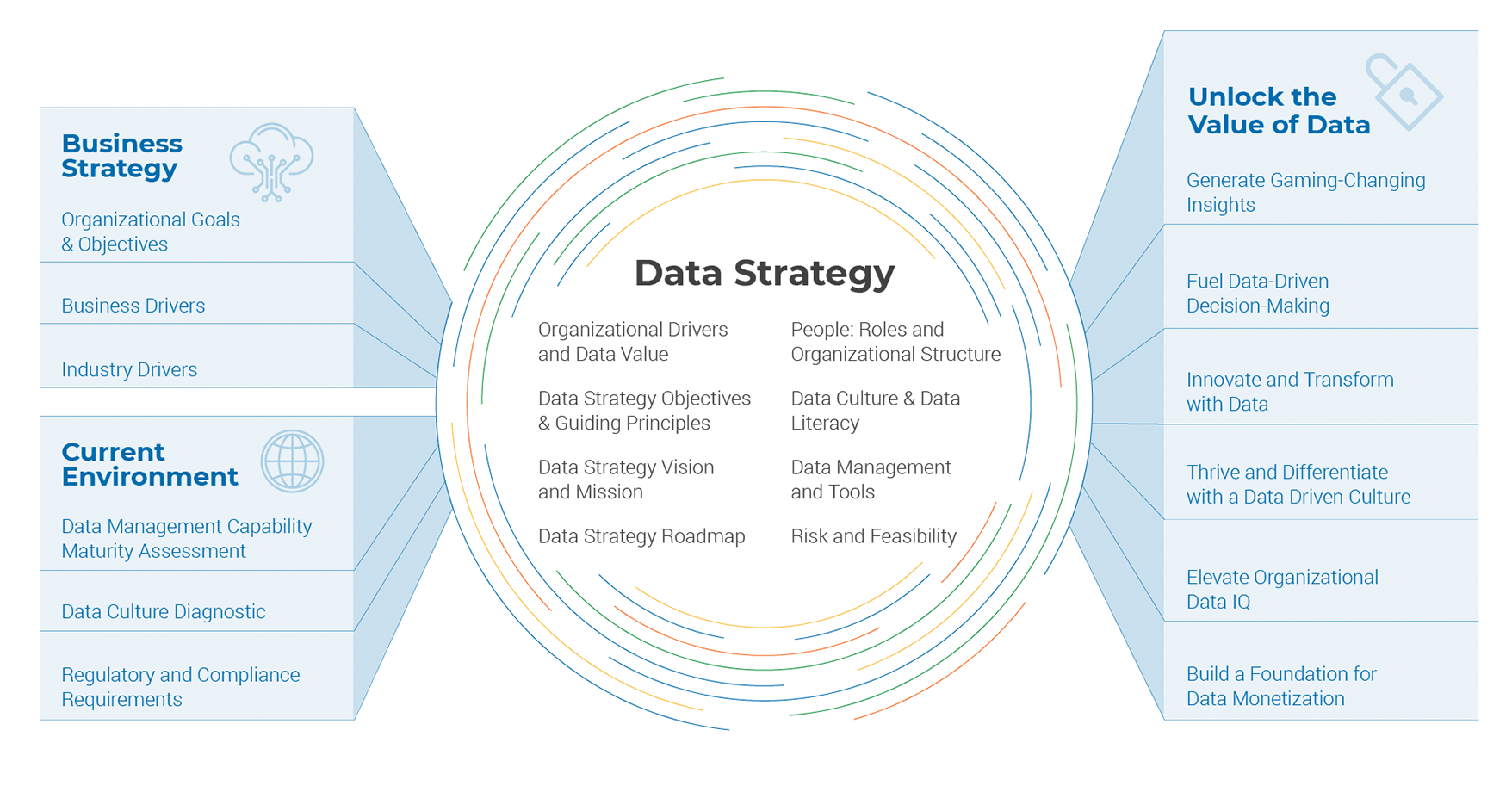 Datastrategy thoughtmodel