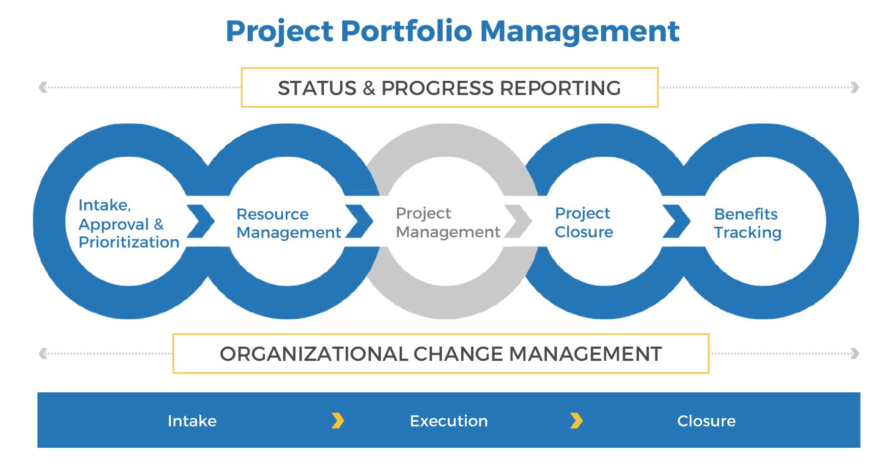 Projectportfoliothroughputassessmentthoughtmodel 062220
