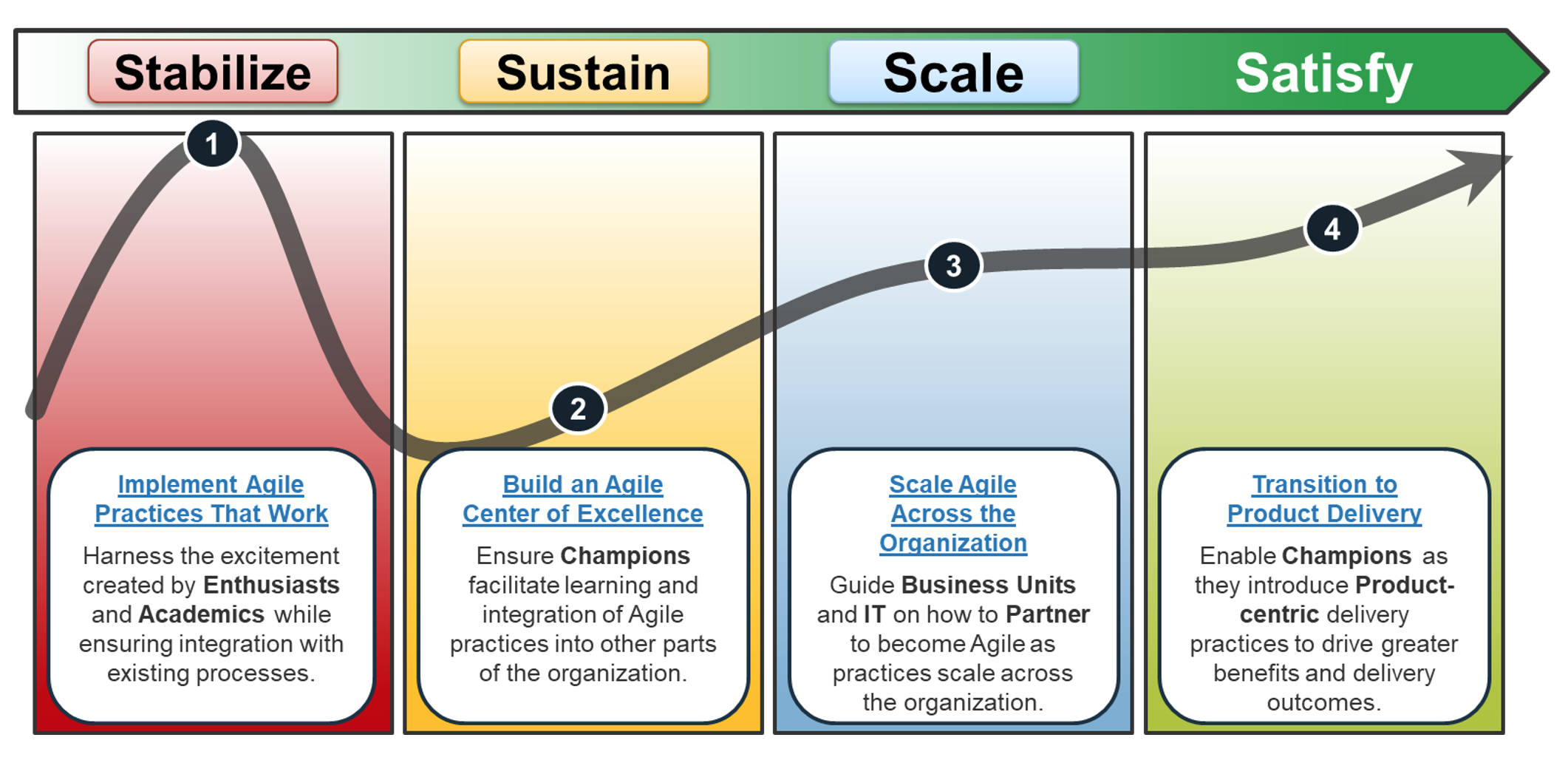 Build your agile acceleration roadmap thoughtmodel