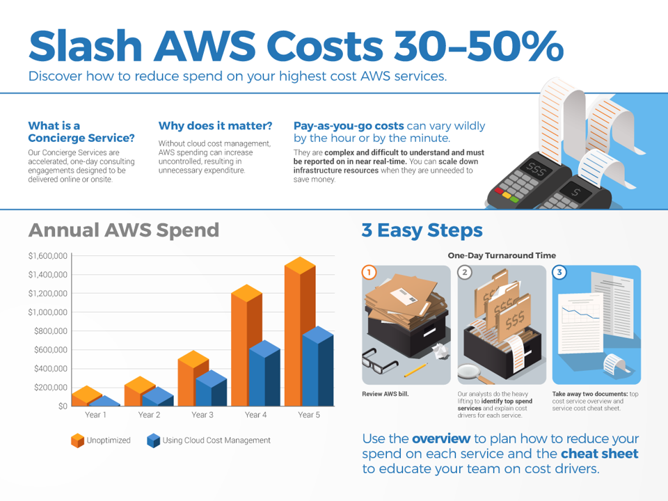 Aws thought model