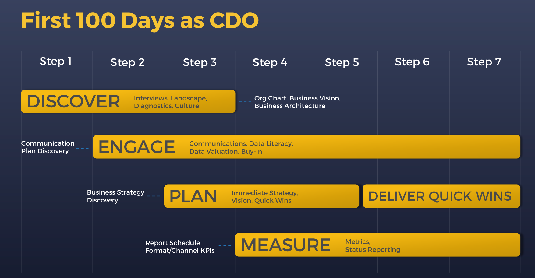 First100daysascdothoughtmodel