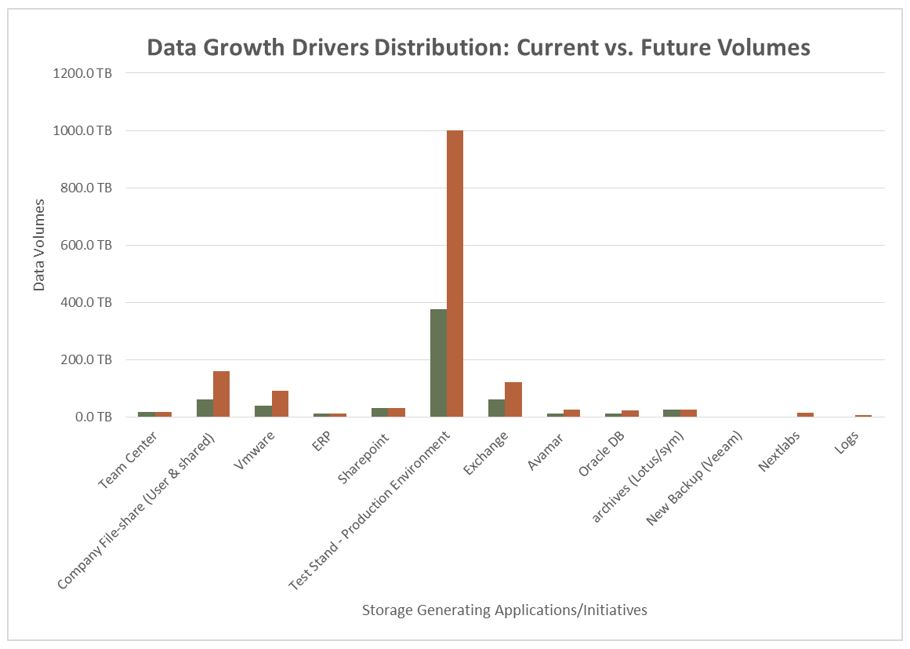 Data Growth Drivers