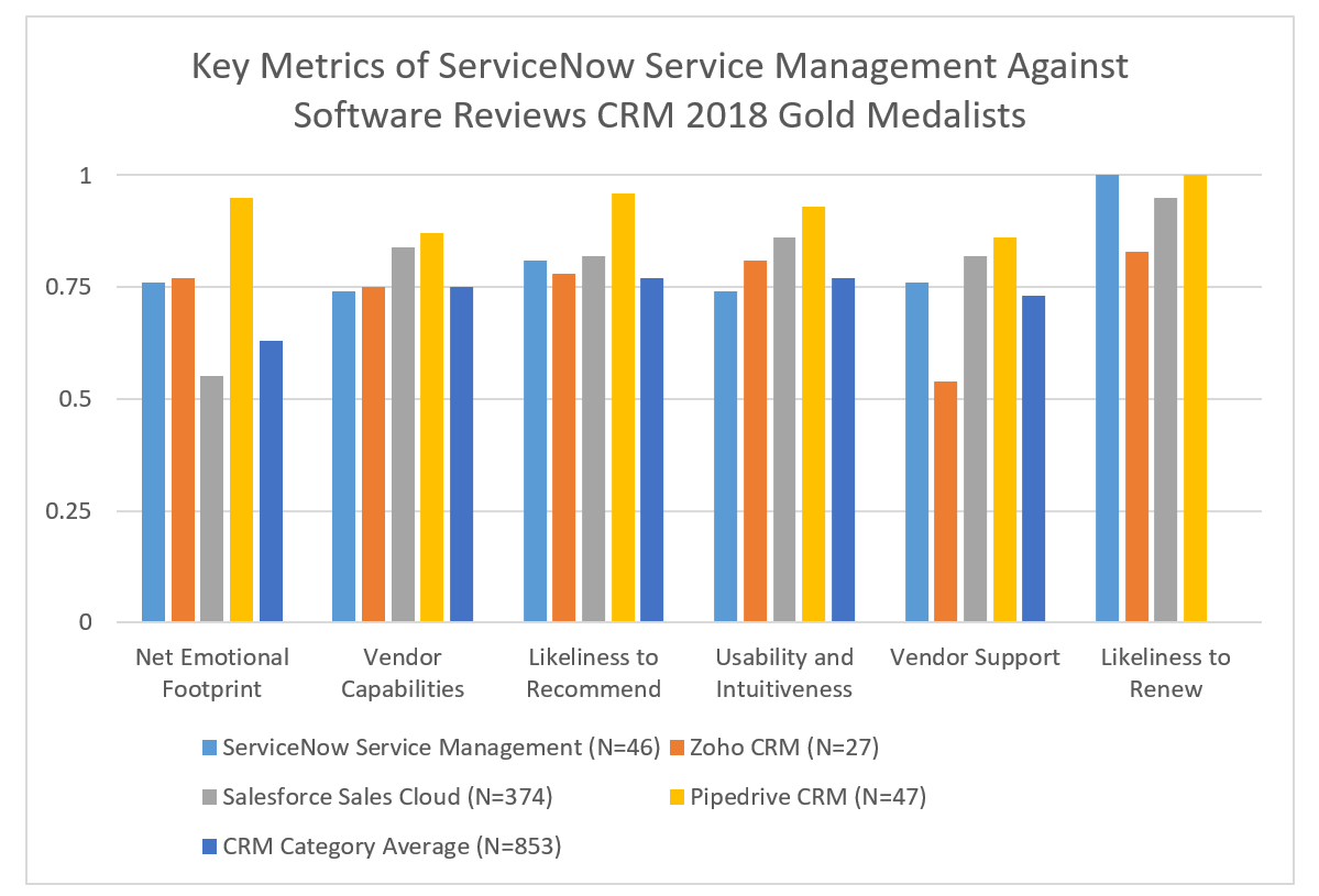 SoftwareReviews | SoftwareReviews | ServiceNow and Adobe Take On