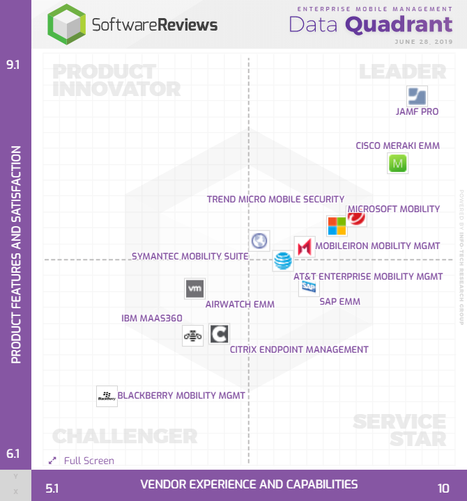 SoftwareReviews | SoftwareReviews | Explore Your Options for
