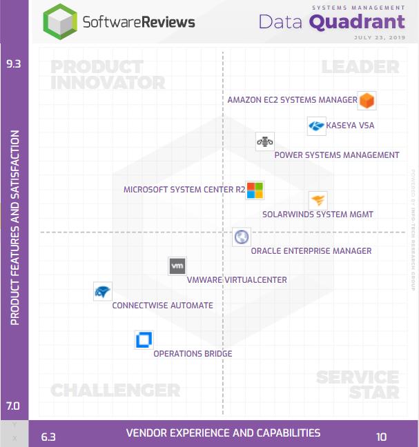 SoftwareReviews   SoftwareReviews   Systems Management   Rundeck