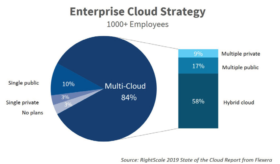 Source: RightScale  2019 State of the Cloud Teport from Flexera