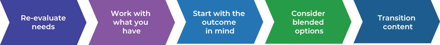 Re-evaluate needs, work with what you have, start with the outcome in mind, consider blended options, and transition content.