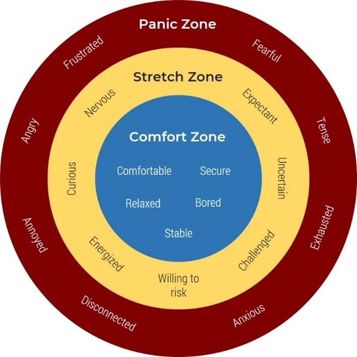 A diagram representing the zones in Ryan and Markova's Comfort-Stretch-Panic Model