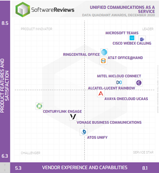 SoftwareReviews' data quadrant for unified communications as a service.