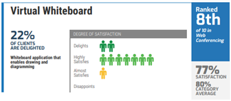 BlueJeans' virtual whiteboard scorecard