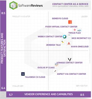 SoftwareReviews' CCaaS data quadrant