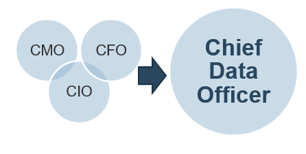 Three small circles are on the right. One is labeled: CMO, another is labeled: CIO, another is labeled: CFO. There is an arrowing pointing to the right with a big circle beside it, labeled Chief Data Officer
