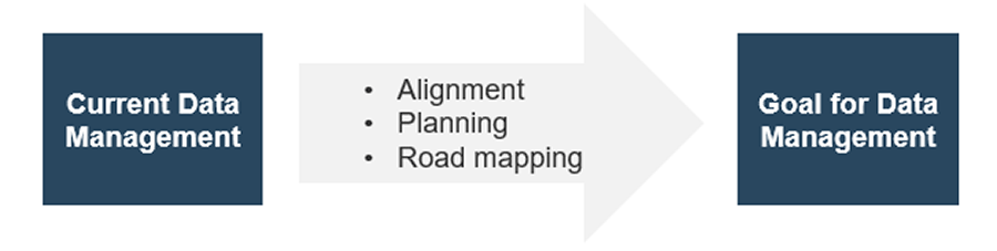 A box on the left is labeled current data management. An arrow is beside it that has text: alignment, planning, and road mapping in list form. A box is beside the arrow on the right labeled goal for data management.