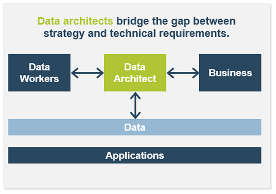 There is a flowchart shown. Data workers is in a box connected by an arrow to data architect. Business is also in a box connected to data architect. Below is data and applications that are also connected to the box data architect by an arrow.