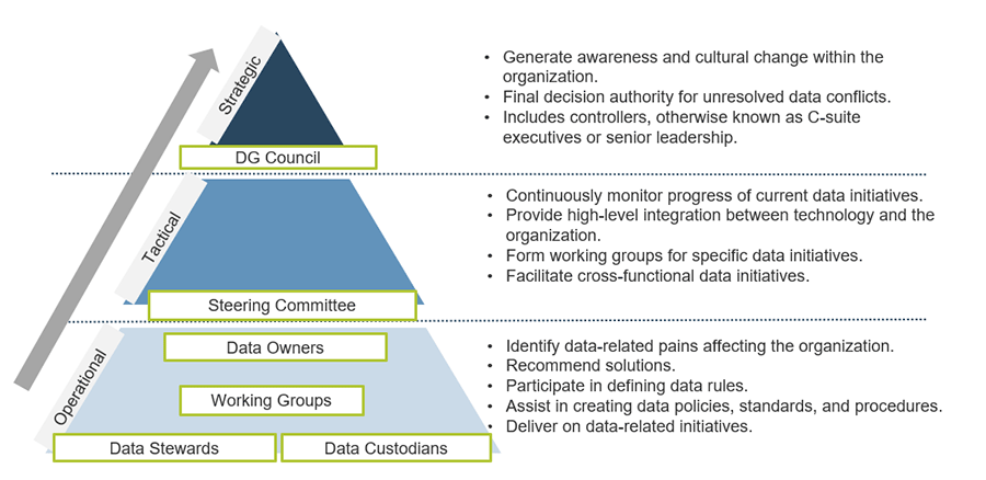 There is a triangle shown that has a data governance structure. Operational is the bottom, Tactical is the middle, and Strategic is in the top section of the triangle. Each tier is labeled with the involved parties and has additional text that explains each tier.