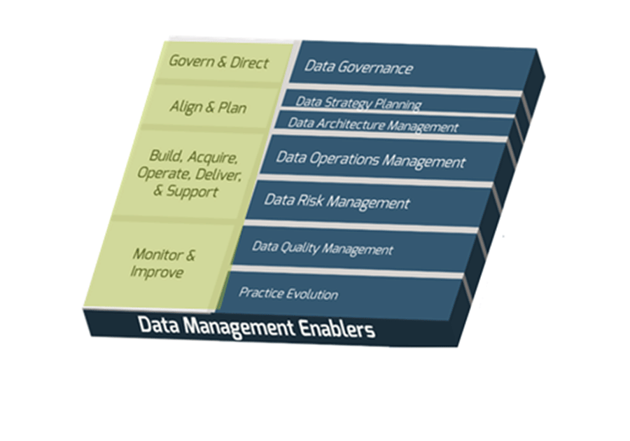 Data Management Enablers. A table is shown. Data Management Enablers include: Govern & Direct, Align & Plan, Build, Acquire, Operate, Deliver, & Support, Monitor & Improve.
