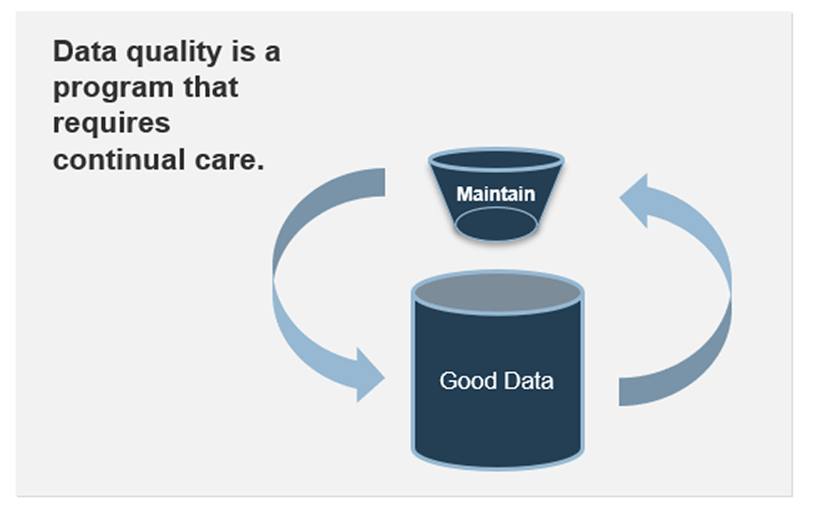 Data quality is a program that requires continual care.