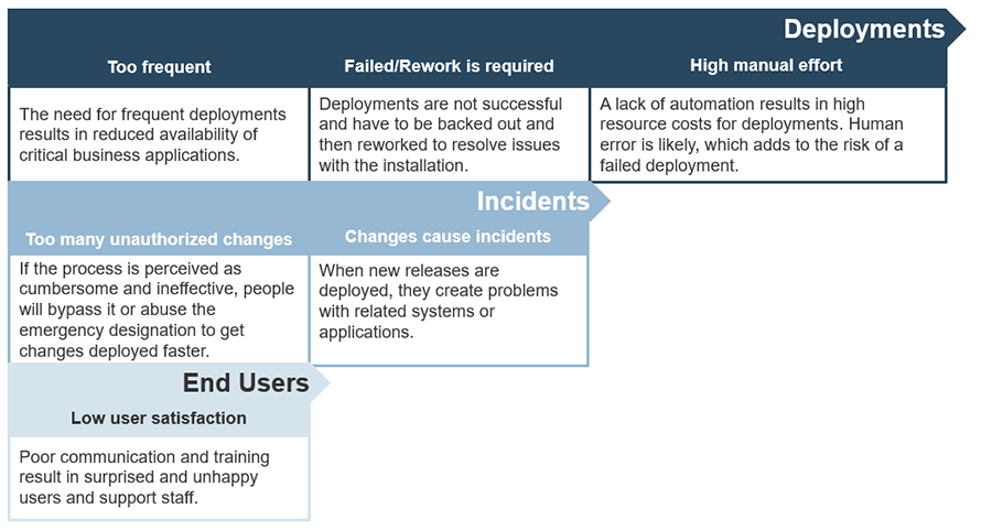 A screenshot of pains of poor management. Deployments, incidents and end users are the main categories reviewed and how they can have poor change management.
