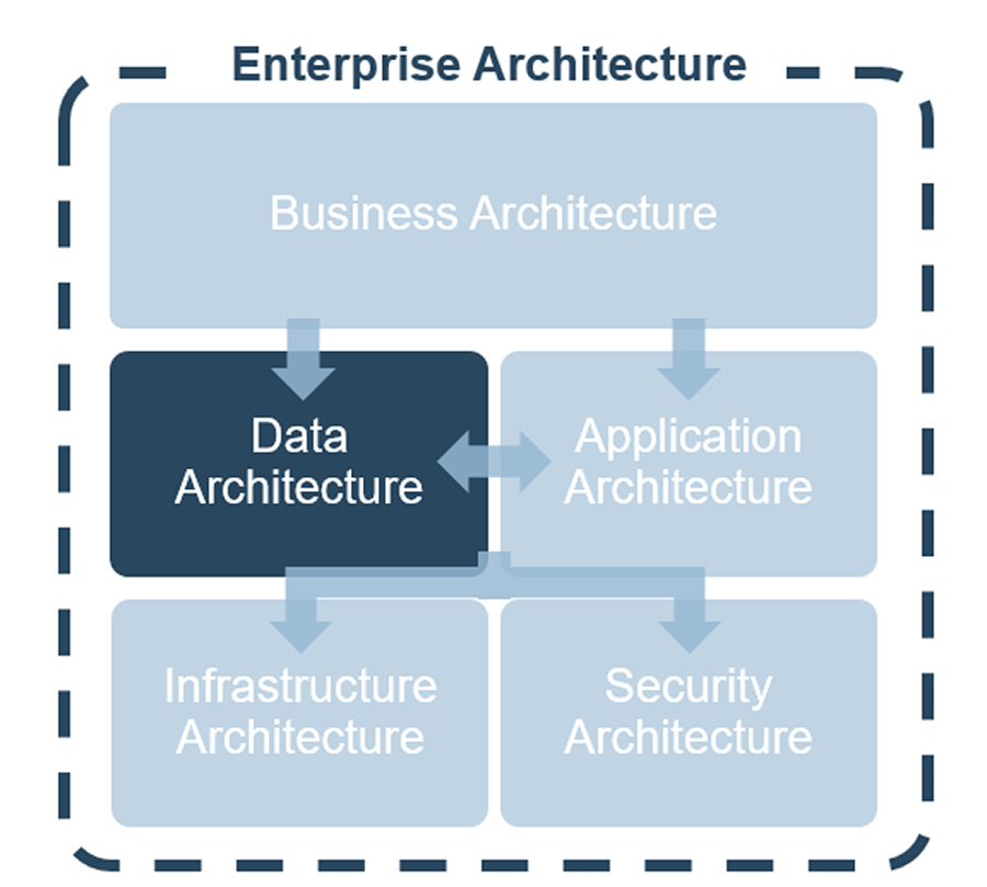 Flowchart of the Enterprise Architecture. Business Architecture is on top, two arrows lead from it to data architecture and application architecture. Arrows lead from those two to Infrastructure Architecture and Security Architecture.