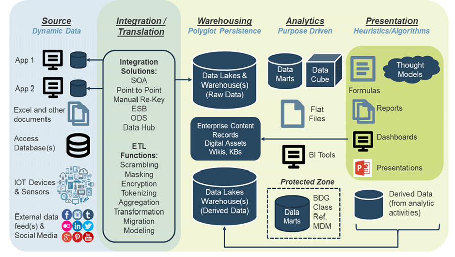 Screenshot of the Five-Tier Data Architecture Model.