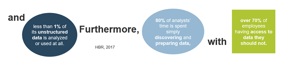 And, less than 1% of its unstructured data is analyzed or used at all. Furthermore, 80% of analysts' time is spent simply discovering and preparing, data with over 70% of employees having access to data they should not. Source: HBR, 2017