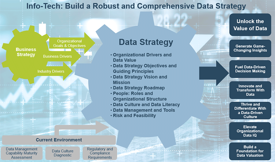 Business Strategy and Current Environment connect with the Data Strategy. Data Strategy includes: Organizational Drivers and Data Value, Data Strategy Objectives and Guiding Principles, Data Strategy Vision and Mission, Data Strategy Roadmap, People: Roles and Organizational Structure, Data Culture and Data Literacy, Data Management and Tools, Risk and Feasibility.