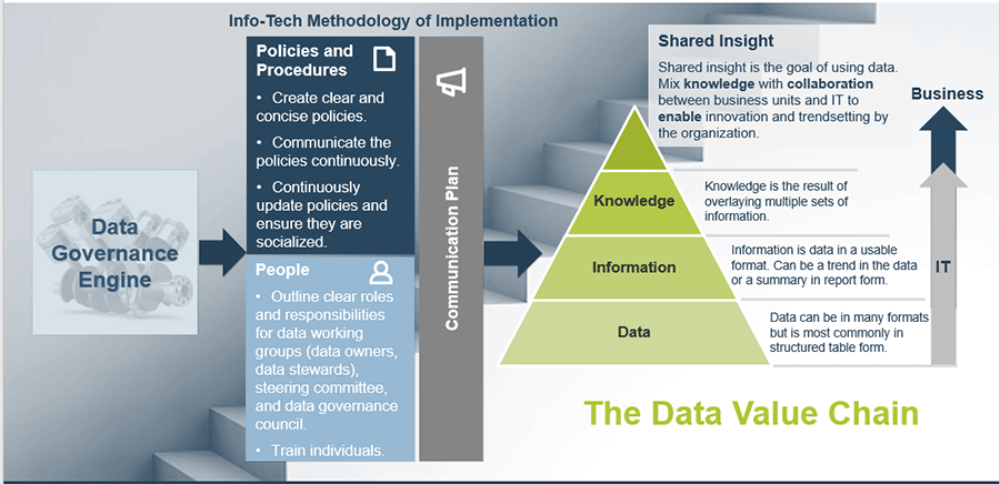 Info-Tech Methodology of Implementation includes: Policies &Procedures, and People. The data value chain is to the right and explains the knowledge, information and data that leads to shared insight.