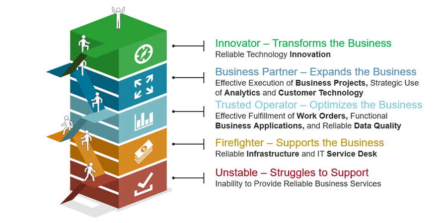 Innovator - Transforms the Business. Business Partner - Expands the Business. Trusted Operator - Optimizes the Business. Firefighter - Supports the Business. Unstable - Struggles to Support.