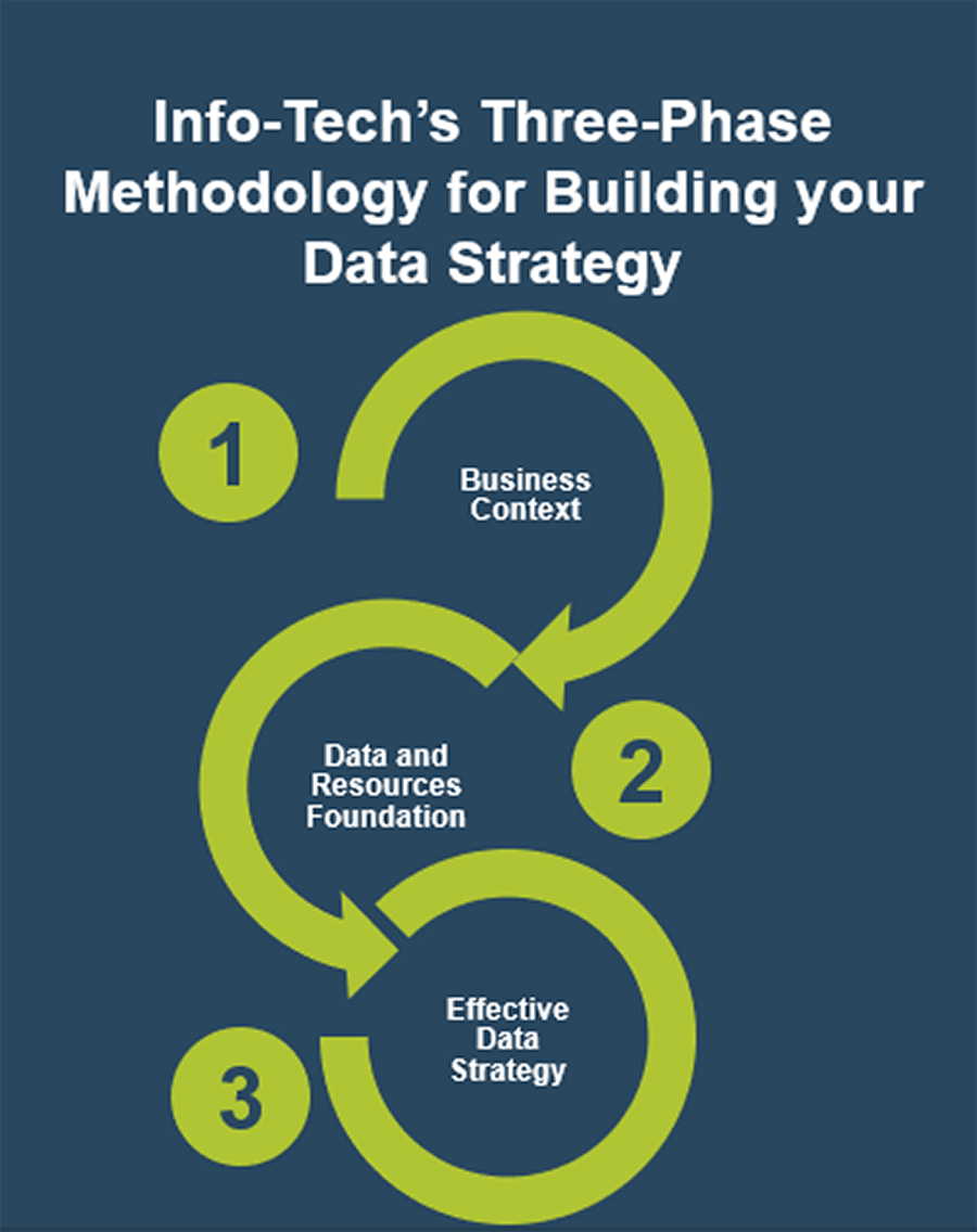 1. Business Context. 2. Data and Resources Foundation. 3. Effective Data Strategy