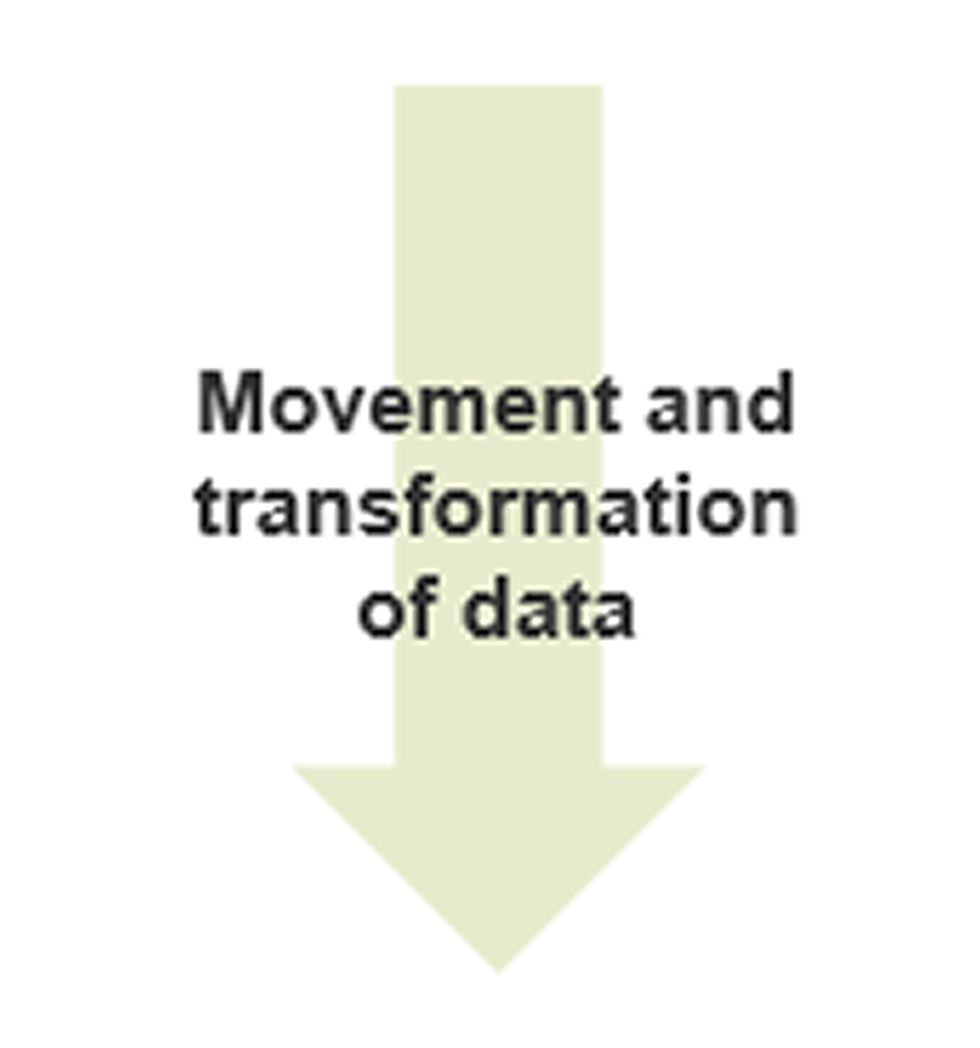 Downward facing arrow labeled: Movement and transformation of data.